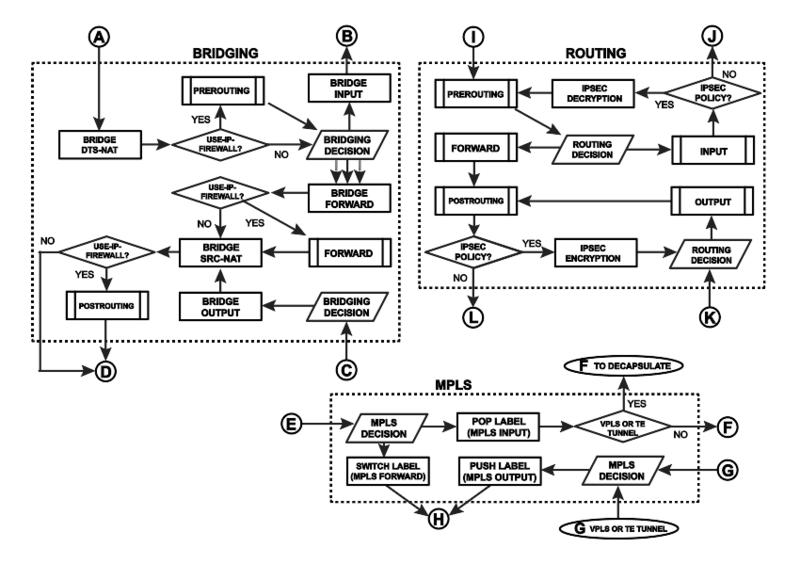 varwwwsetionhttp filesmediacms page media268800px packetflowdiagram v6 bsvg.png 800x564 q85 subsampling 2