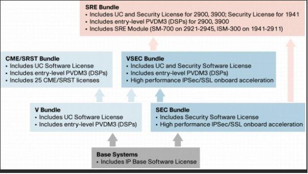 Маршрутизаторы Cisco ISR generation 1 и ISR generation 2 | telecom
