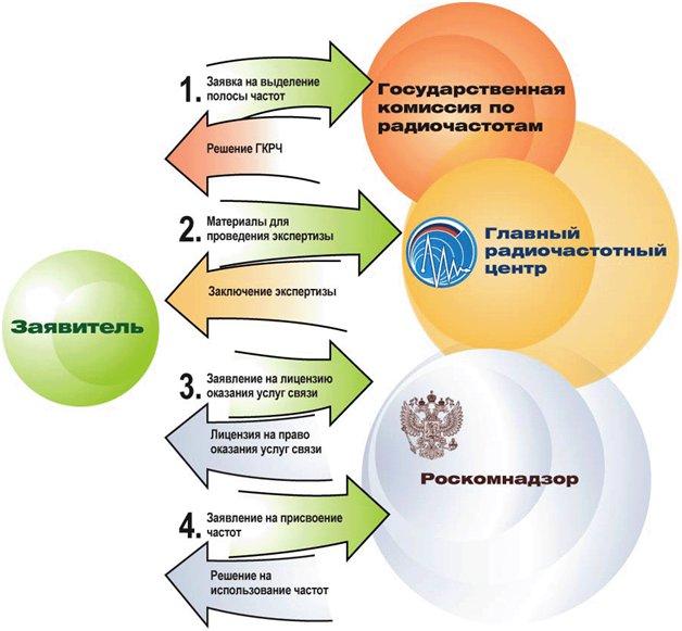 Государственное регулирование в области радиочастот в РФ
