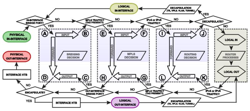 varwwwsetionhttp filesmediacms page media268packetflowdiagram v6 a.png 800x355 q85 subsampling 2