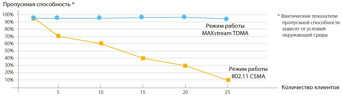 Пропускная способность TP-Link CPE