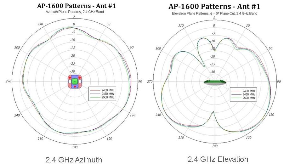 Внутренняя антенна для 1600i
