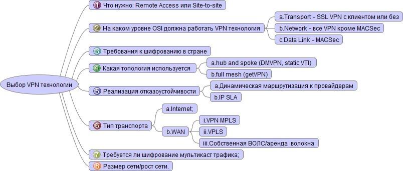 vybor_vpn_tehnologii1