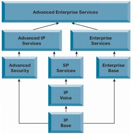 Маршрутизаторы Cisco ISR generation 1 и ISR generation 2