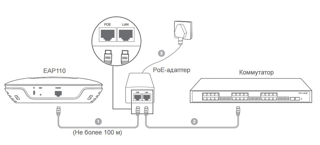 Электропитание модели EAP110