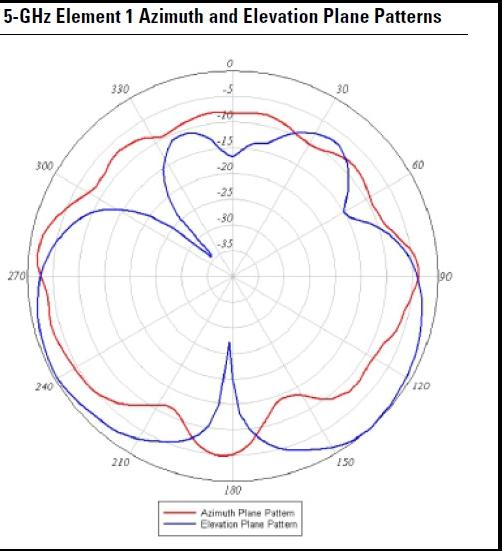 AIR-ANT2524V4C-R=