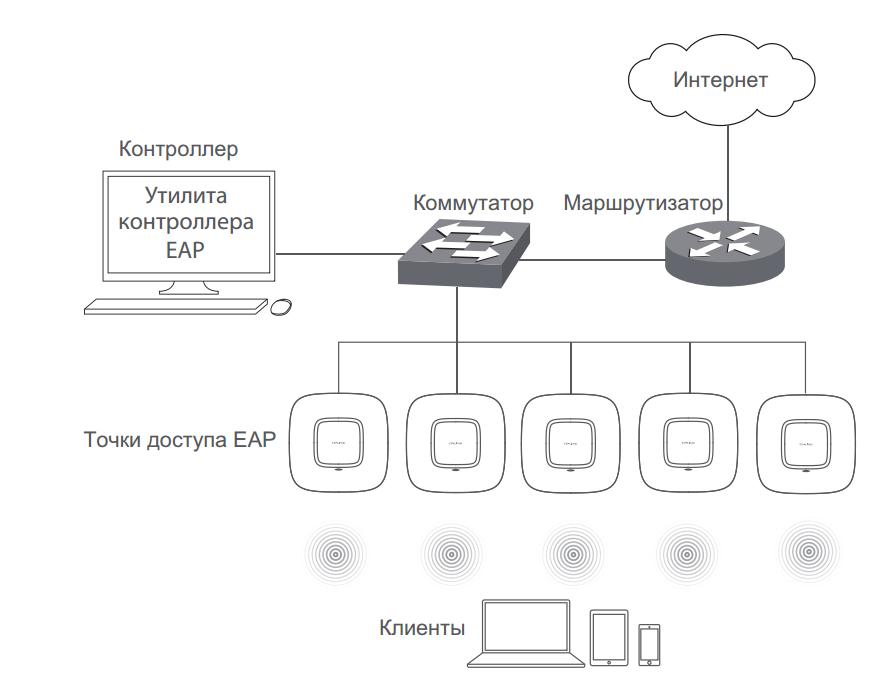 Подключение TP-Link EAP к локальной сети