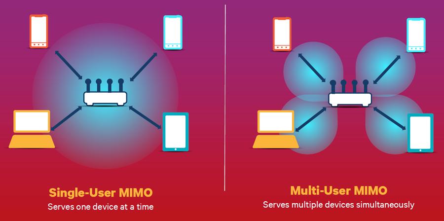 MU-MIMO Wi-Fi