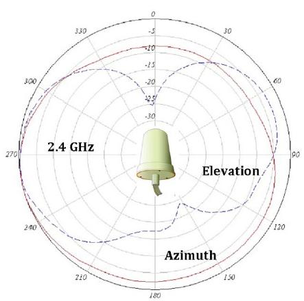 AIR-ANT2544V4M-R