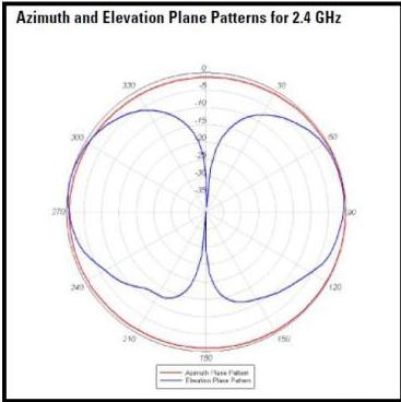 AIR-ANT2524DB-R= AIR-ANT2524DG-R= AIR-ANT2524DW-R=